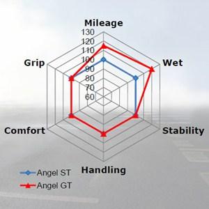 pirelli angel gt motorcykeld ck mc d ck. Black Bedroom Furniture Sets. Home Design Ideas