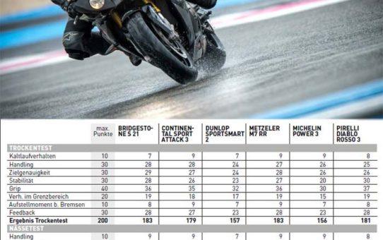 Motorcykeldäck test 2016 - PS