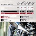Test 2016 Motorrad - Touring däck